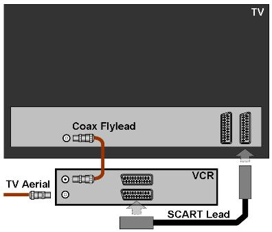 Jim\'s Aerials - SCART Sockets & Connections
