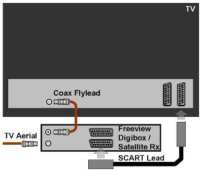 Jim's Aerials - SCART Sockets & Connections
