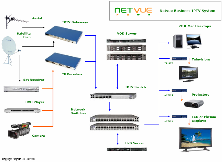 Netvue jim's aerials tv distribution Basic Phone Wiring Diagram at gsmx.co
