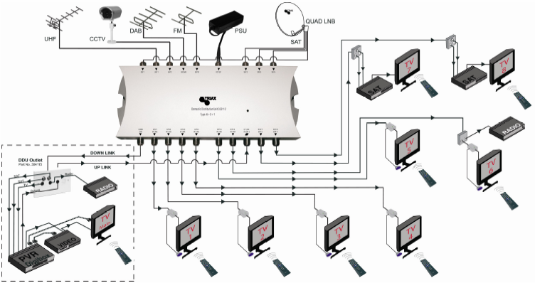 ddu jim's aerials tv distribution tv distribution amplifier wiring diagram at gsmx.co